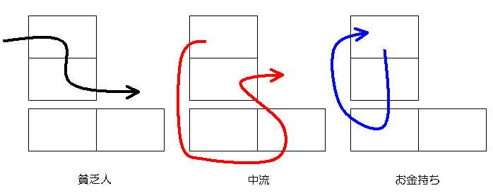 お金の流れ3パターン